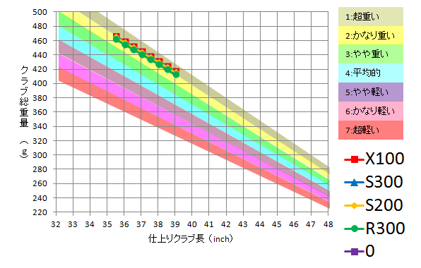 トゥルーテンパー / Dynamic Gold