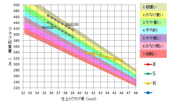 USTマミヤ / Proforce Axiv Core Tour Black 69