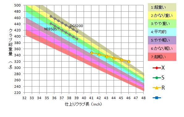 USTマミヤ / Proforce Axiv Core Tour Black 79