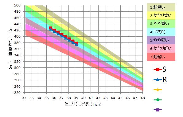日本シャフト / N.S.Pro 750GH