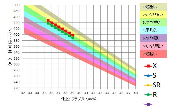 日本シャフト / N.S.Pro 950GH