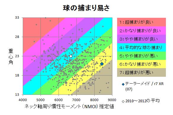 テーラーメイド / r7 XR (07) 球の捕まり