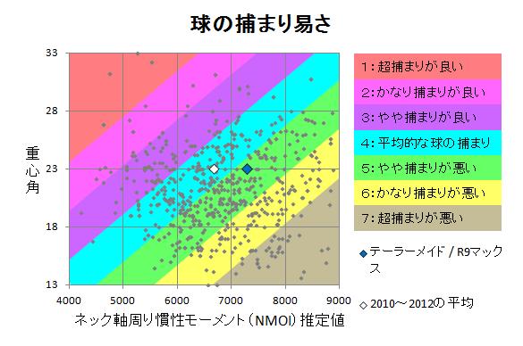 テーラーメイド / R9マックス 球の捕まり