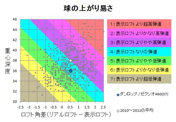 ダンロップ / ゼクシオ460(07) 球の上がり易さ