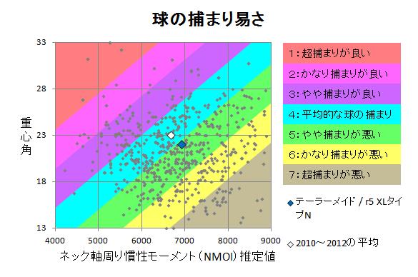 テーラーメイド / r5 XLタイプN 球の捕まり