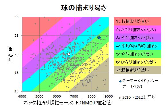 テーラーメイド / バーナーTP (07) 球の捕まり