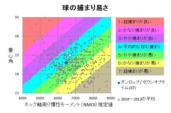 ダンロップ / ゼクシオプライム(07) 球の捕まり