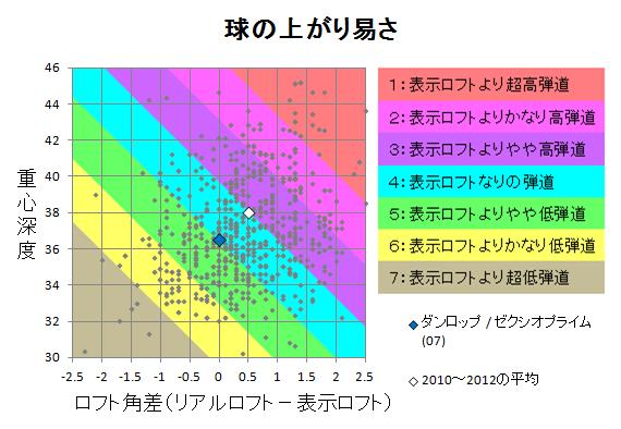 ダンロップ / ゼクシオプライム(07) 球の上がり易さ