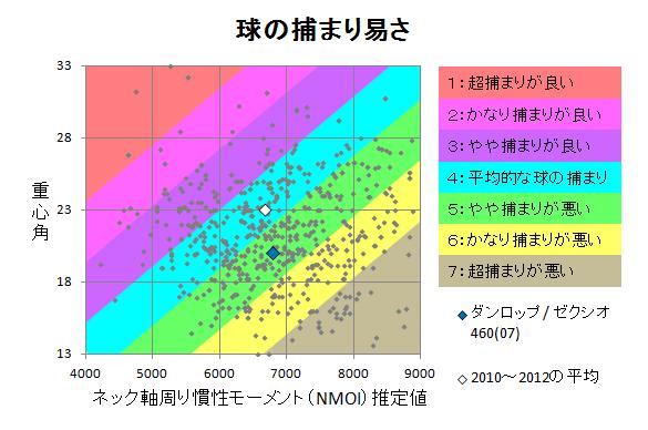 ダンロップ / ゼクシオ460(07) 球の捕まり