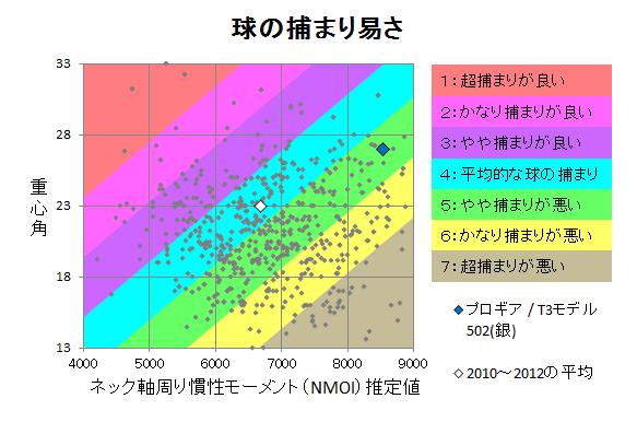 プロギア / T3モデル502(銀) 球の捕まり
