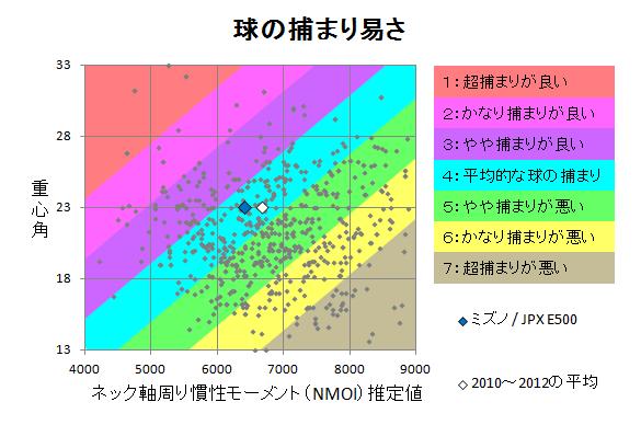 ミズノ / JPX E500 球の捕まり