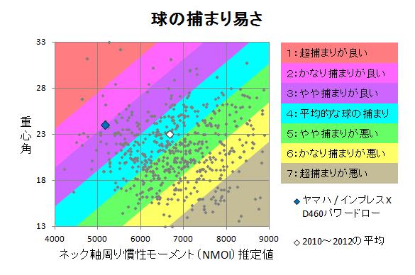 ヤマハ / インプレスX D460パワードロー 球の捕まり