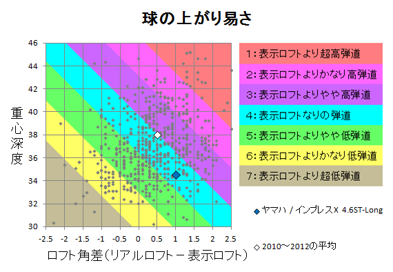 ヤマハ / インプレスX 4.6ST-Long 球の上がり易さ