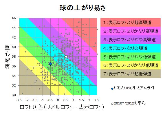 ミズノ / JPXプレミアムライト 球の上がり易さ
