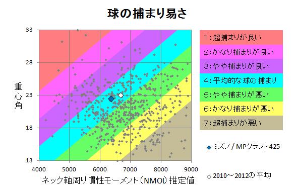 ミズノ / MPクラフト425 球の捕まり