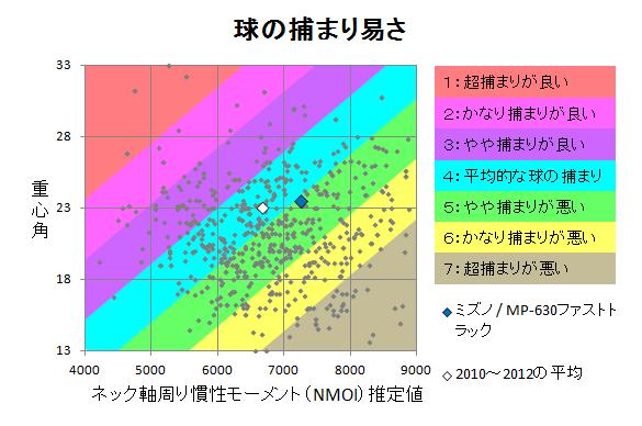 ミズノ / MP-630ファストトラック 球の捕まり
