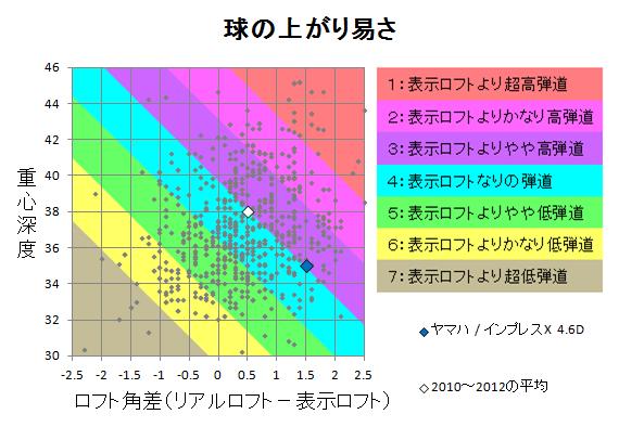 ヤマハ / インプレスX 4.6D 球の上がり易さ