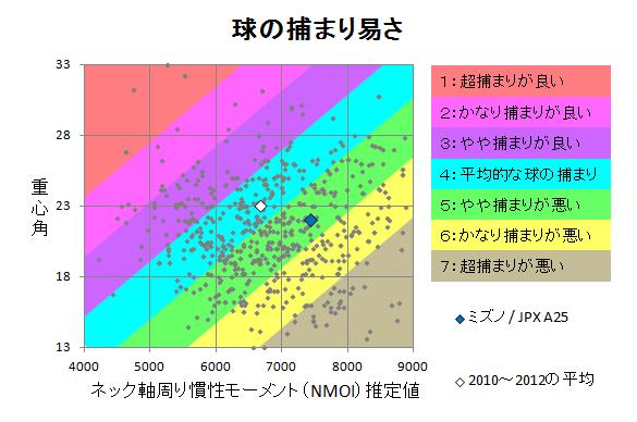ミズノ / JPX A25 球の捕まり