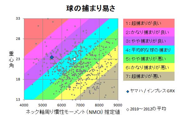 ヤマハ / インプレスGRX 球の捕まり