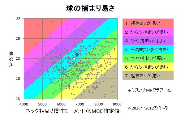 ミズノ / MPクラフトR1 球の捕まり