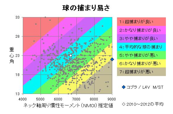 コブラ / L4V M/ST 球の捕まり