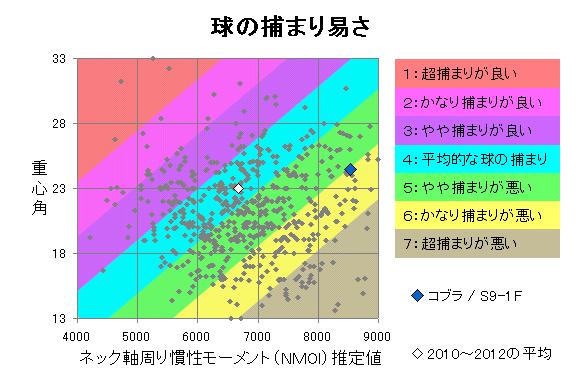 コブラ / S9-1F 球の捕まり