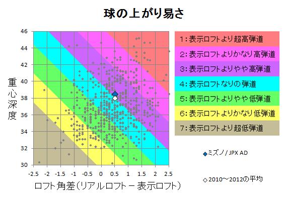 ミズノ / JPX AD 球の上がり易さ