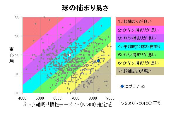コブラ / S3 球の捕まり