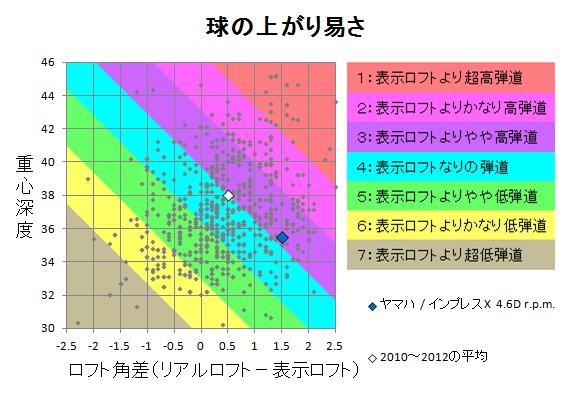 ヤマハ / インプレスX 4.6D r.p.m. 球の上がり易さ