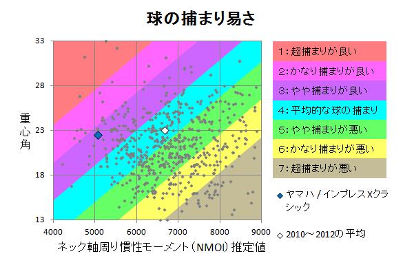 ヤマハ / インプレスXクラシック 球の捕まり