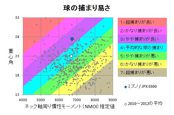 ミズノ / JPX E600 球の捕まり