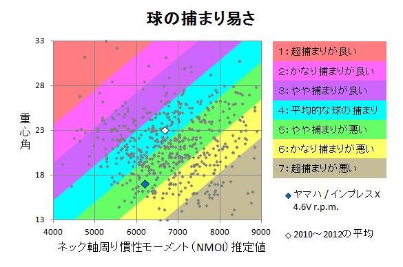 ヤマハ / インプレスX 4.6V r.p.m. 球の捕まり