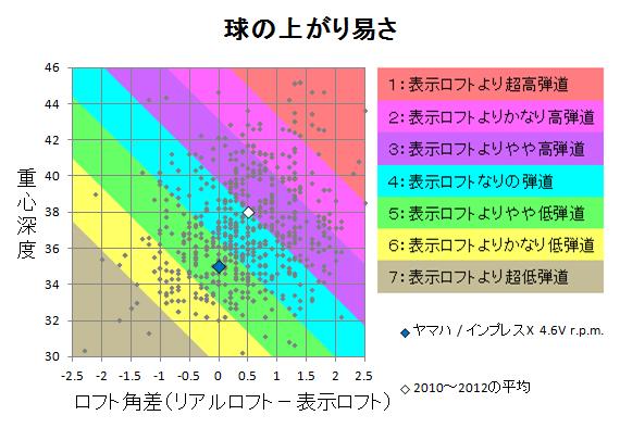 ヤマハ / インプレスX 4.6V r.p.m. 球の上がり易さ