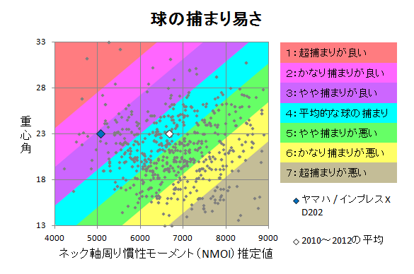 ヤマハ / インプレスX D202 球の捕まり