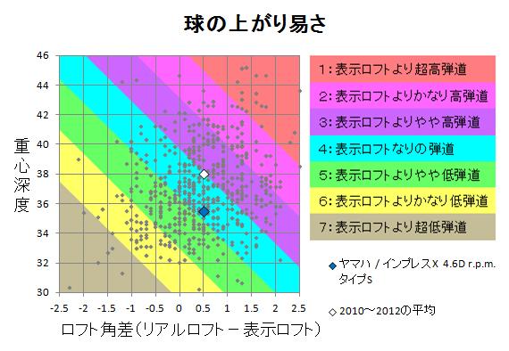 ヤマハ / インプレスX 4.6D r.p.m.タイプS 球の上がり易さ
