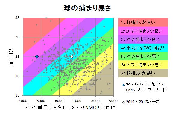 ヤマハ / インプレスX D445パワーフォワード 球の捕まり