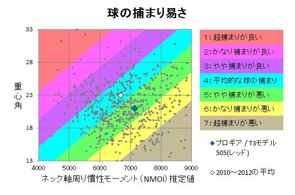 プロギア-2007-219-T3モデル505(レッド)-2tsukamari