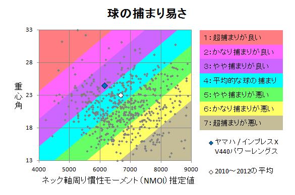 ヤマハ / インプレスX V440パワーレングス 球の捕まり