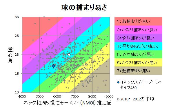 ヨネックス / イーゾーン・タイプ450 球の捕まり