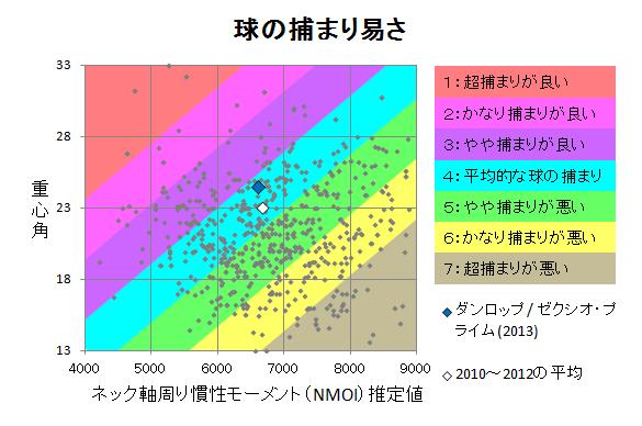 ダンロップ / ゼクシオ・プライム(2013) 球の捕まり