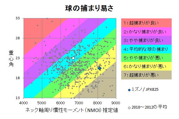 ミズノ / JPX825 球の捕まり
