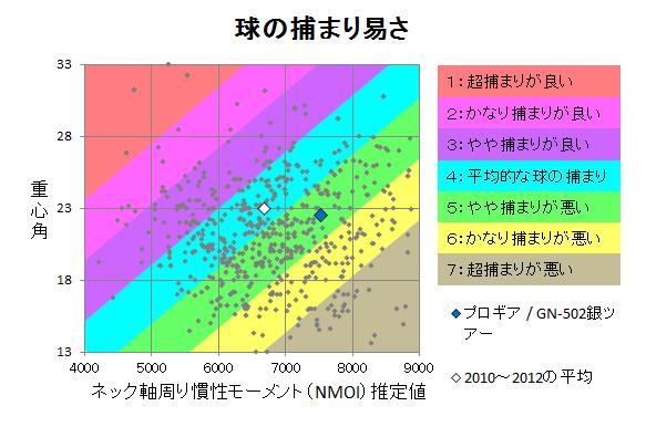 プロギア / GN-502銀ツアー 球の捕まり