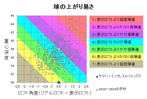 ヤマハ / インプレスX・リミックス 球の上がり易さ
