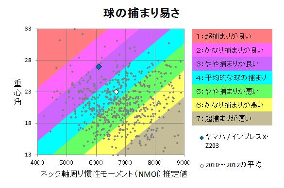 ヤマハ / インプレスX・Z203 球の捕まり