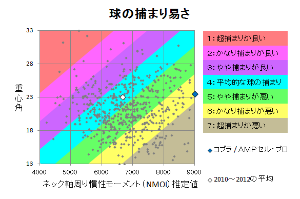コブラ / AMPセル・プロ 球の捕まり