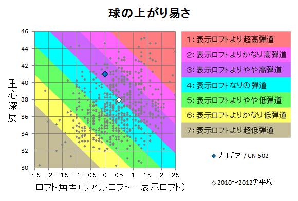 プロギア / GN-502 球の上がり易さ