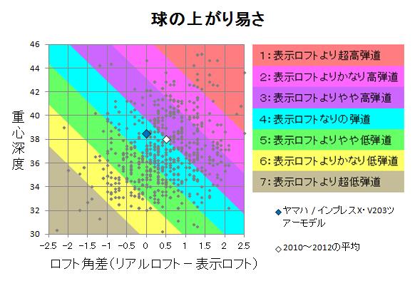 ヤマハ / インプレスX・V203ツアーモデル 球の上がり易さ