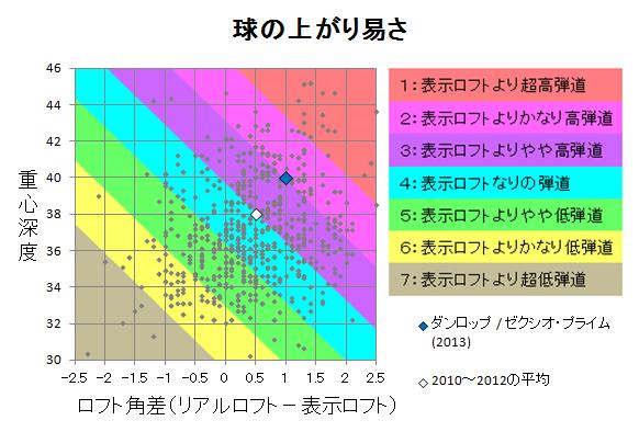 ダンロップ / ゼクシオ・プライム(2013) 球の上がり易さ