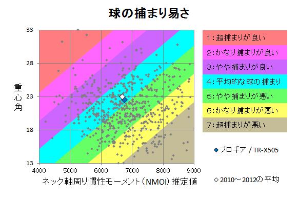 プロギア / TR-X505 球の捕まり
