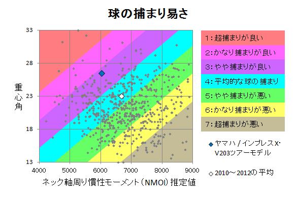 ヤマハ / インプレスX・V203ツアーモデル 球の捕まり